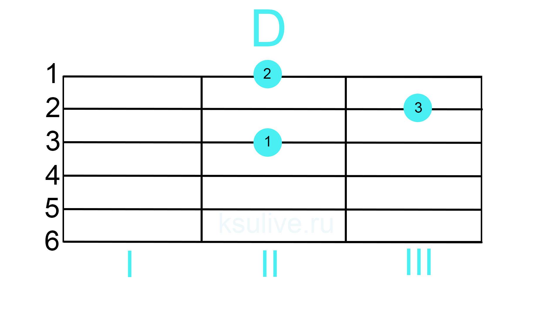 аккорд D