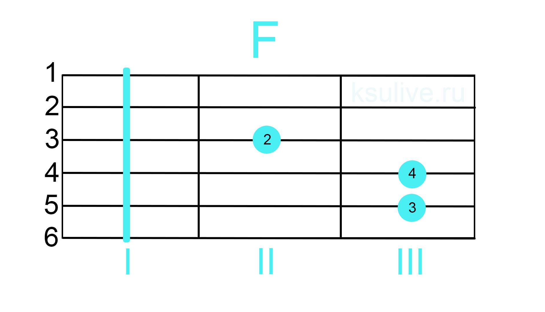 аккорд фа мажор F